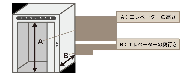 マットレスの長さがエレベーターの扉の高さより小さく、マットレスの幅がエレベーターの奥行きより小さければ、問題なく搬入できます。