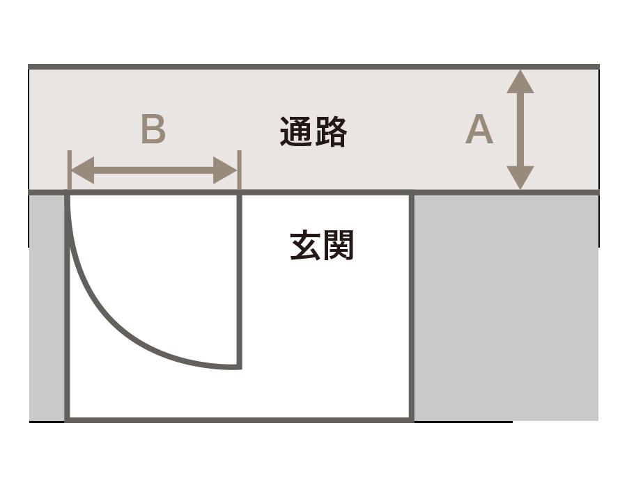 搬入口(玄関やお部屋)の扉の高さにより、搬入経路の幅に十分な長さが必要になります。